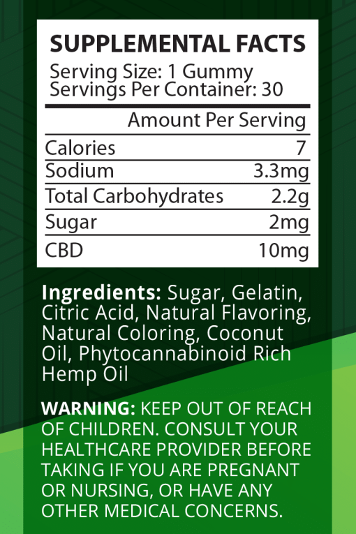 CBD Gummies Facts